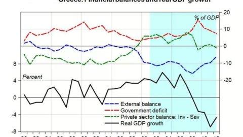 Grecia: il rilancio dipende da velocità e profondità riformiste