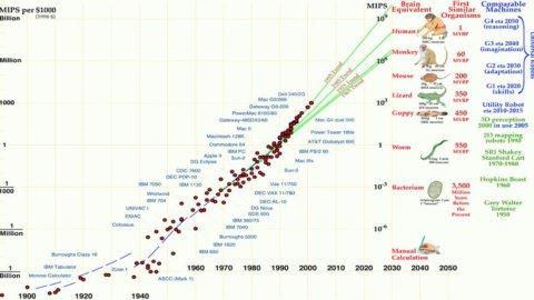 """ADVISE ONLY – """"Risparmio al Futuro: obiettivo 2033"""", un portafoglio per investire nei macro-trend"""