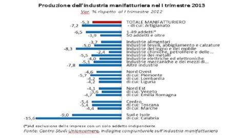 Unioncamere: produzione manifattura -5,3% nel primo trimestre
