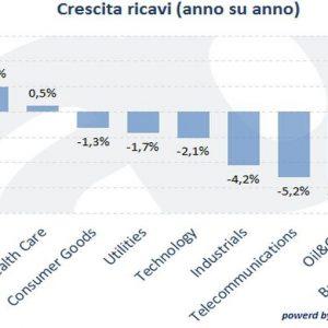 Investire in azioni: perché le aziende europee sono più a buon mercato ma meno sicure di quelle USA?