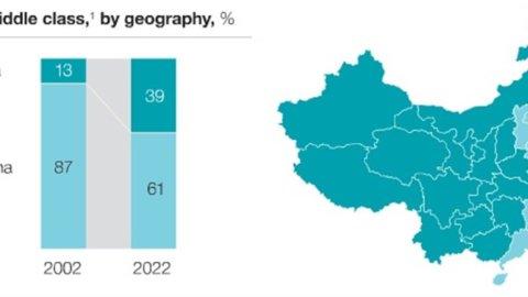 Cina: Generation 2, il futuro ti appartiene
