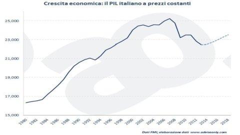 ADVISE ONLY – L'Italia e la crescita economica: il treno europeo che non possiamo perdere