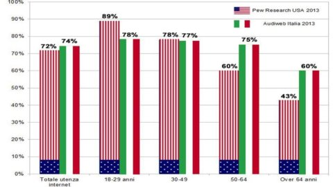 L'Italia è più social degli Usa, soprattutto grazie… agli over 50