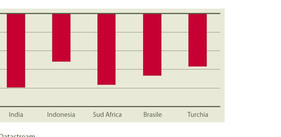 SACE: un'estate calda per i paesi emergenti