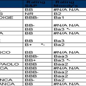 IC Scoring: troppe banche italiane a rischio con bassi margini, leva ancora alta e forti sofferenze