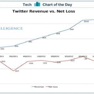 ADVISE ONLY – La quotazione di Twitter: avete mai pensato di investire in un social network?