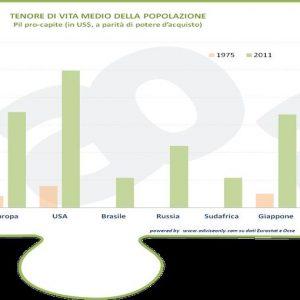 ADVISEONLY – Dal 1975 al 2013, ecco com'è cambiata l'Italia
