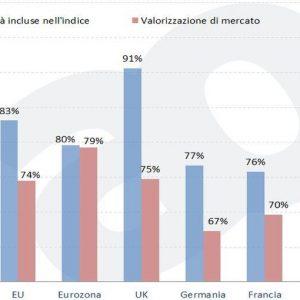 ADVISE ONLY: investire in azioni europee e Usa oggi, ecco come orientarsi