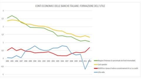 Il banchiere e il fiascaio: ecco perché le banche italiane non fanno più utili