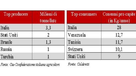Sace: la pasta italiana conquista il mondo