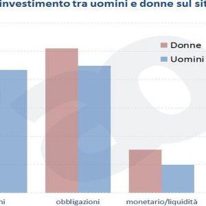 ADVISE ONLY – Investimenti finanziari, sono più bravi gli uomini o le donne?