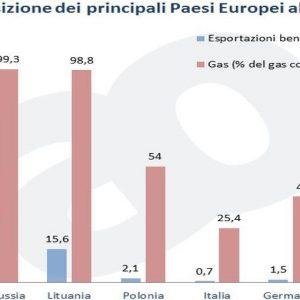 Russia-Ucraina: quanto può peggiorare la crisi e quali effetti per i risparmiatori italiani?