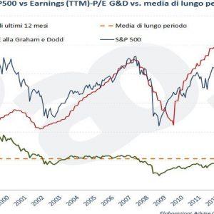 DAL BLOG ADVISE ONLY – Record a Wall Street: S&P 500 sopra i duemila punti, ecco perché