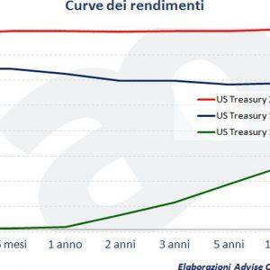 ADVISE ONLY – Le obbligazioni e la curva dei rendimenti, ecco che cos'è e a che cosa serve