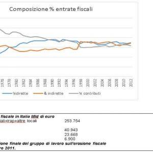 Tassare di più i consumi per detassare il reddito delle famiglie e ridurre il costo del lavoro
