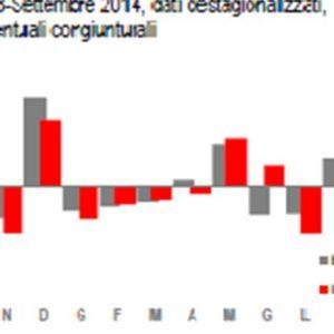 Bilancia commerciale a +28 mld nei primi 9 mesi 2014