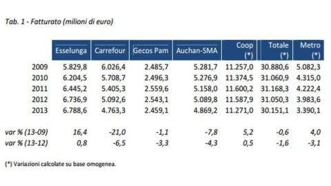 Report Mediobanca: la top 10 dei supermercati, Coop è prima ma Esselunga cresce