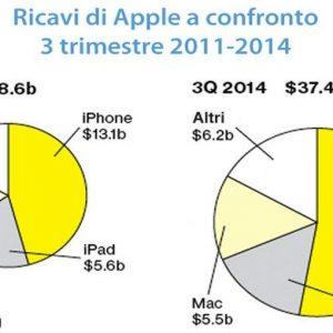 Apple, Tim Cook ha conquistato tutti: nuovi prodotti a getto continuo e azioni alle stelle