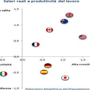 BLOG ADVISE ONLY – Stipendi e produttività non crescono in Italia: ecco perchè