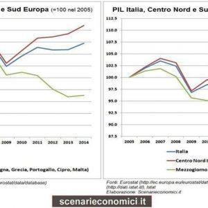 Paolo Savona: il Mezzogiorno e la non crescita dell'Italia divisa in due