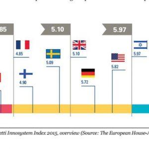 Innovazione tecnologica, l'Italia migliora: ecco cosa sta cambiando