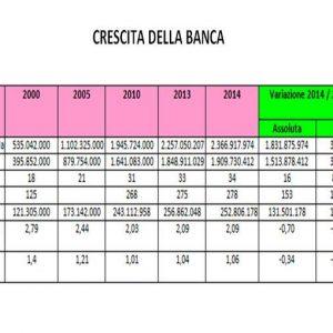 Bcc, la Banca di Cambiano sempre più leader in Toscana: tutti in rialzo gli indicatori 2014