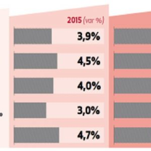 Sace: export +4,7% nel 2015-2018