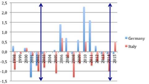 Standard & Poor's sbaglia: troppo pessimismo sulla ripresa italiana
