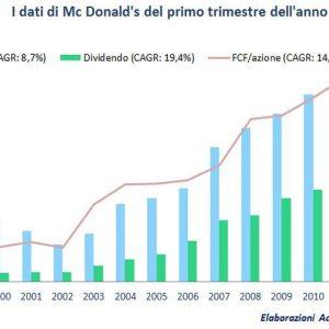 Mc Donald's: un nuovo caso Tesco? Meno clienti ma più investitori