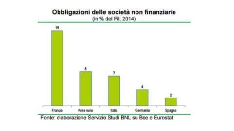 FOCUS BNL – Capital Market Union per ridurre il carattere bancocentrico del sistema finanziario