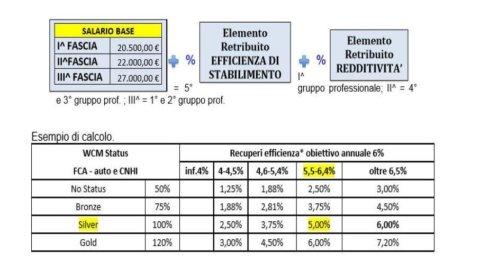 Fca, aumenti salariali: a Pomigliano e Varrone il record. Ecco come si calcolano