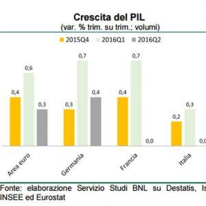 """Prometeia: """"L'incertezza politica pesa sul Pil 2020"""" e abbassa le stime"""
